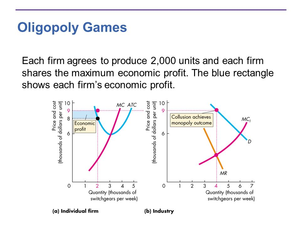 Oligopoly Games Each firm agrees to produce 2,000 units and each firm shares the maximum economic profit. The blue rectangle shows each firms economic