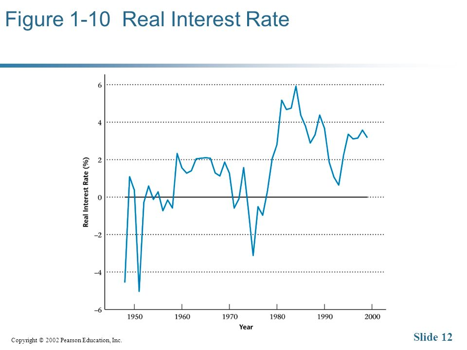 Copyright © 2002 Pearson Education, Inc. Slide 12 Figure 1-10 Real Interest Rate