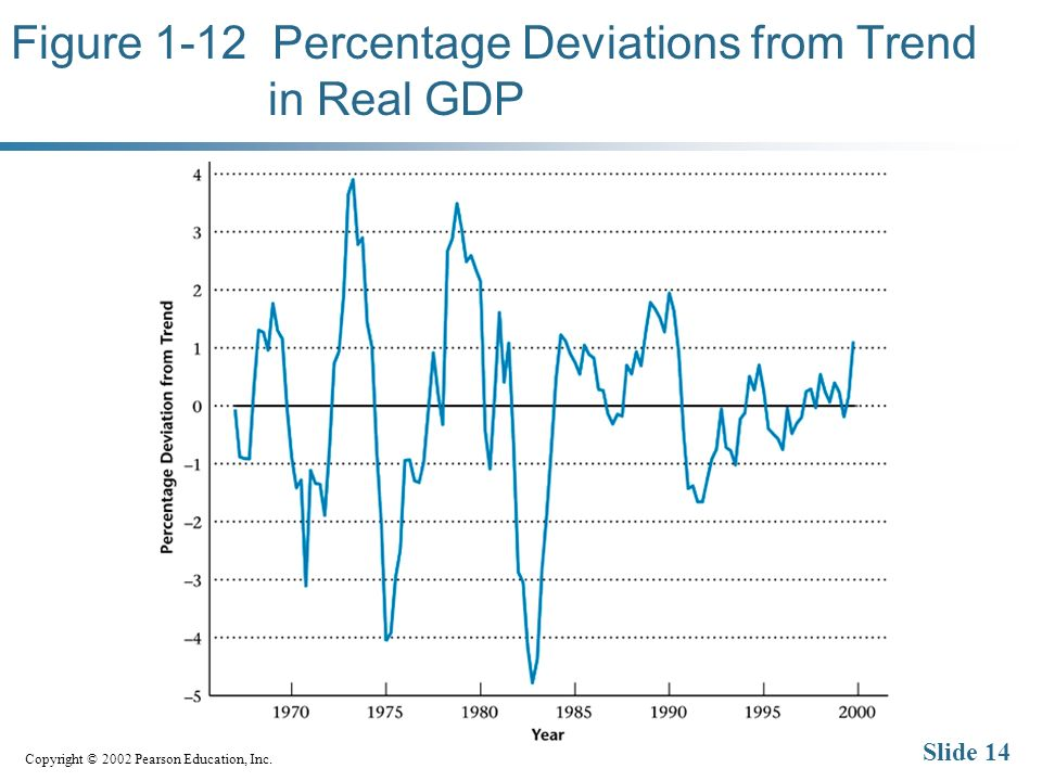 Copyright © 2002 Pearson Education, Inc. Slide 14 Figure 1-12 Percentage Deviations from Trend in Real GDP