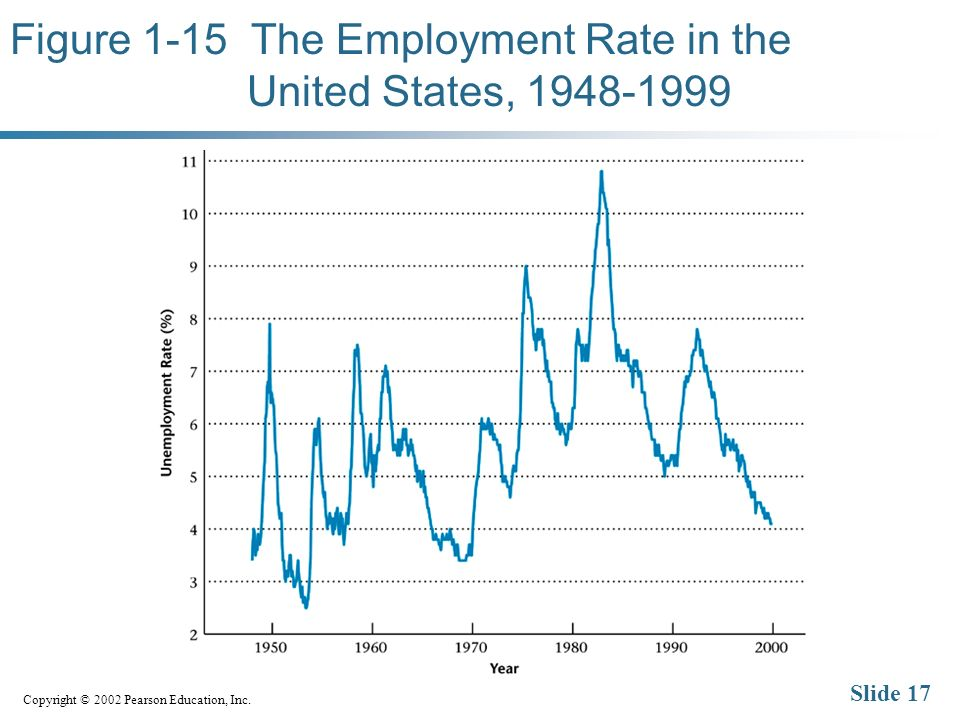 Copyright © 2002 Pearson Education, Inc. Slide 17 Figure 1-15 The Employment Rate in the United States, 1948-1999