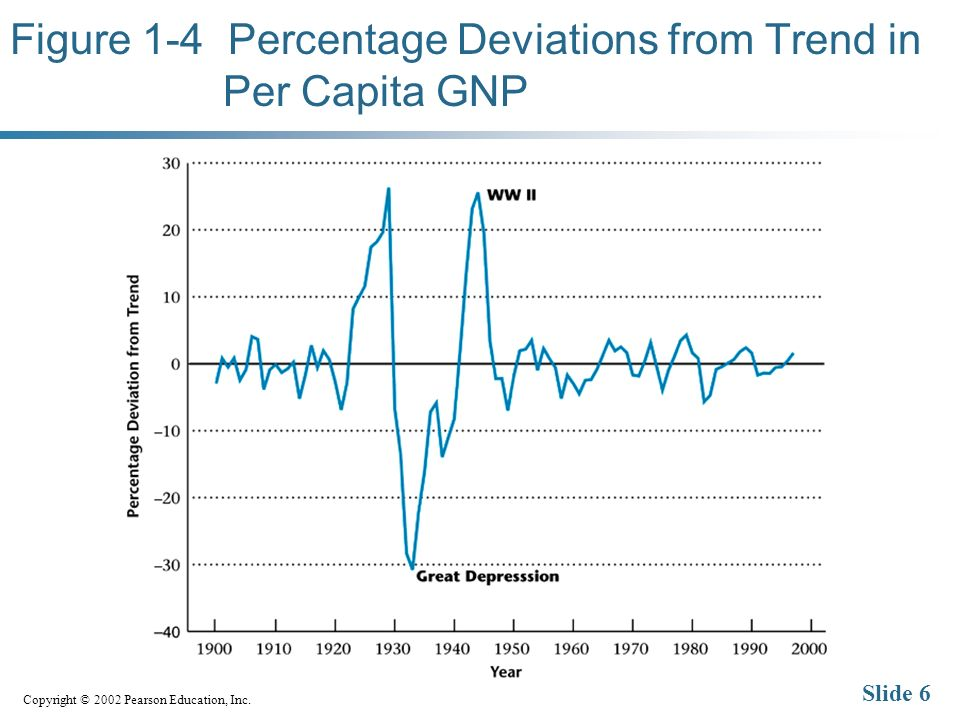 Copyright © 2002 Pearson Education, Inc. Slide 6 Figure 1-4 Percentage Deviations from Trend in Per Capita GNP