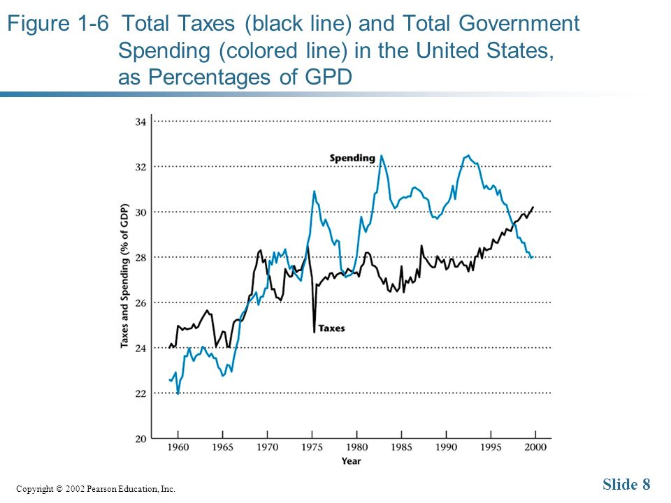 Copyright © 2002 Pearson Education, Inc. Slide 8 Figure 1-6 Total Taxes (black line) and Total Government Spending (colored line) in the United States