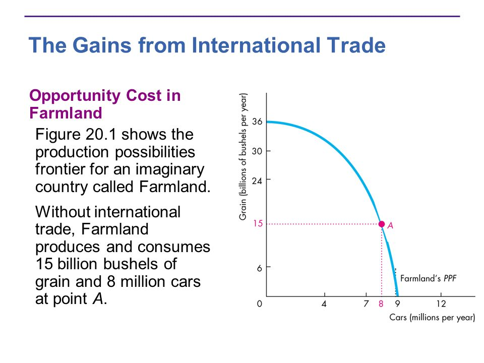 The Gains from International Trade Opportunity Cost in Farmland Figure 20.1 shows the production possibilities frontier for an imaginary country calle