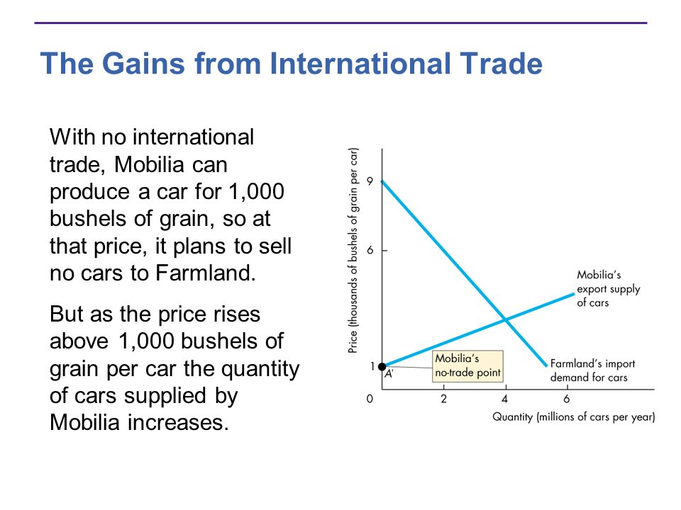 The Gains from International Trade With no international trade, Mobilia can produce a car for 1,000 bushels of grain, so at that price, it plans to se