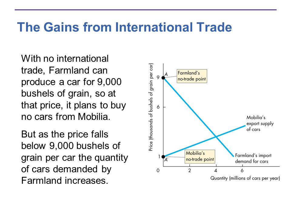 The Gains from International Trade With no international trade, Farmland can produce a car for 9,000 bushels of grain, so at that price, it plans to b