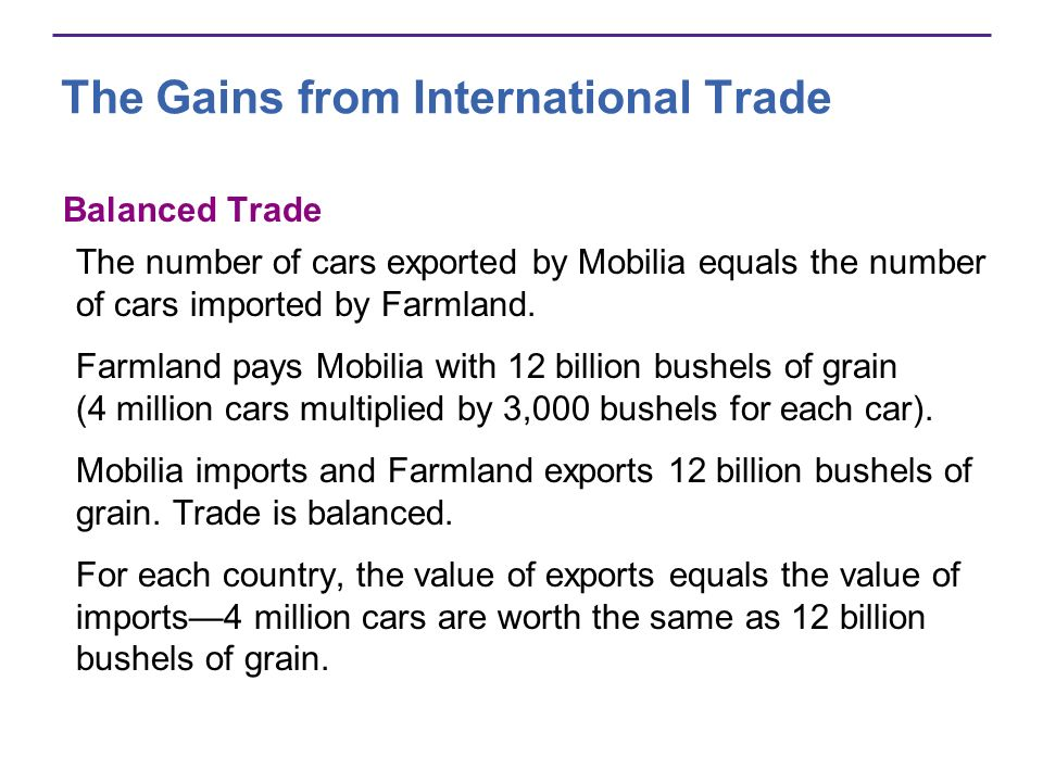 The Gains from International Trade Balanced Trade The number of cars exported by Mobilia equals the number of cars imported by Farmland. Farmland pays