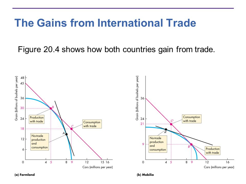 The Gains from International Trade Figure 20.4 shows how both countries gain from trade.