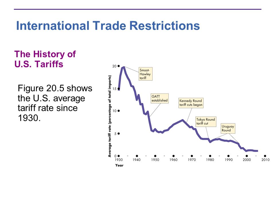 International Trade Restrictions The History of U.S. Tariffs Figure 20.5 shows the U.S. average tariff rate since 1930.