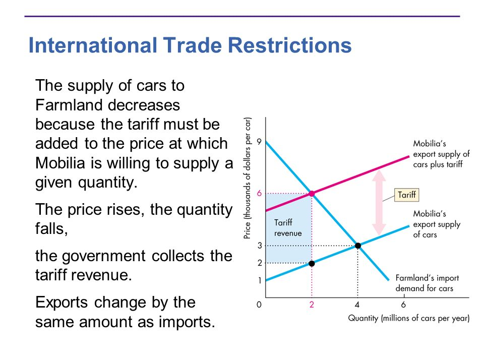 International Trade Restrictions The supply of cars to Farmland decreases because the tariff must be added to the price at which Mobilia is willing to