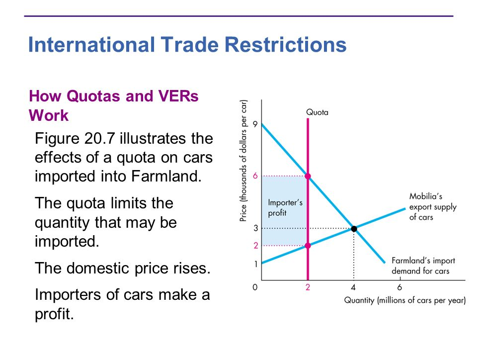 International Trade Restrictions How Quotas and VERs Work Figure 20.7 illustrates the effects of a quota on cars imported into Farmland. The quota lim