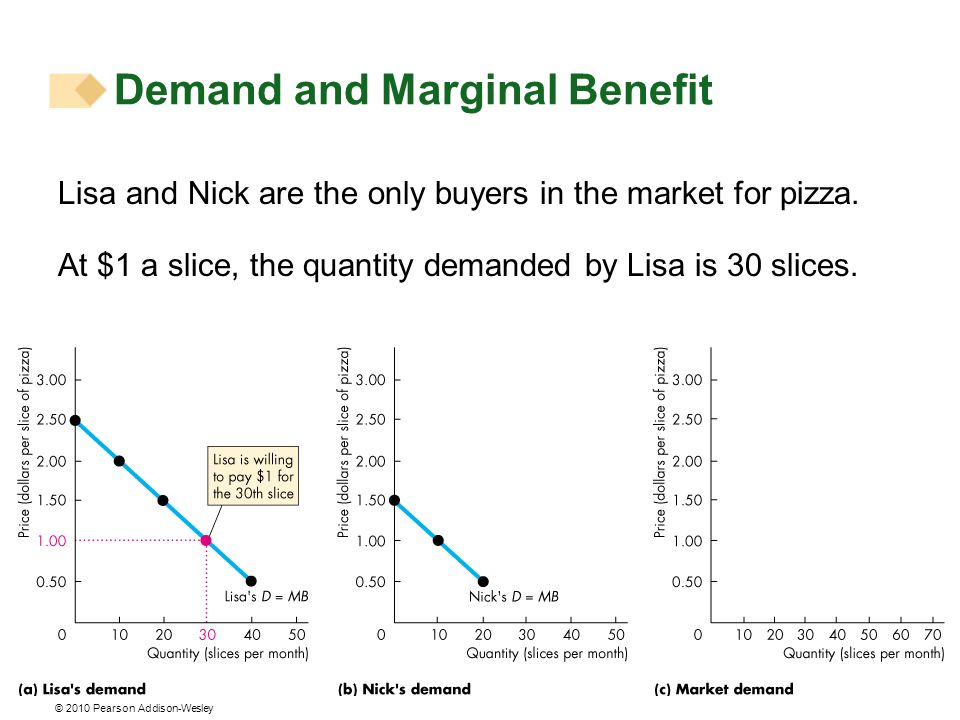 © 2010 Pearson Addison-Wesley Lisa and Nick are the only buyers in the market for pizza. At $1 a slice, the quantity demanded by Lisa is 30 slices. De