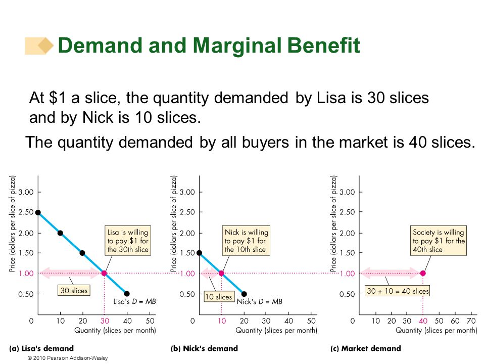 © 2010 Pearson Addison-Wesley At $1 a slice, the quantity demanded by Lisa is 30 slices and by Nick is 10 slices. The quantity demanded by all buyers