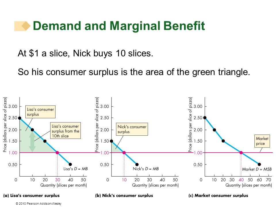 © 2010 Pearson Addison-Wesley At $1 a slice, Nick buys 10 slices. So his consumer surplus is the area of the green triangle. Demand and Marginal Benef