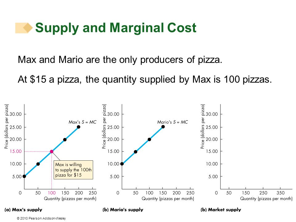 © 2010 Pearson Addison-Wesley Max and Mario are the only producers of pizza. At $15 a pizza, the quantity supplied by Max is 100 pizzas. Supply and Ma