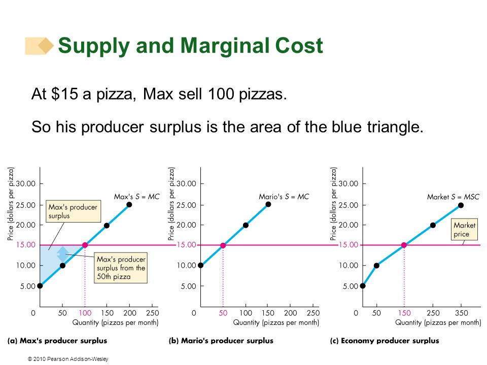 © 2010 Pearson Addison-Wesley At $15 a pizza, Max sell 100 pizzas. So his producer surplus is the area of the blue triangle. Supply and Marginal Cost