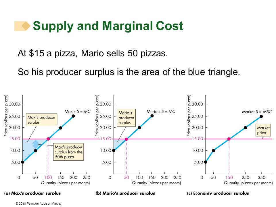 © 2010 Pearson Addison-Wesley At $15 a pizza, Mario sells 50 pizzas. So his producer surplus is the area of the blue triangle. Supply and Marginal Cos