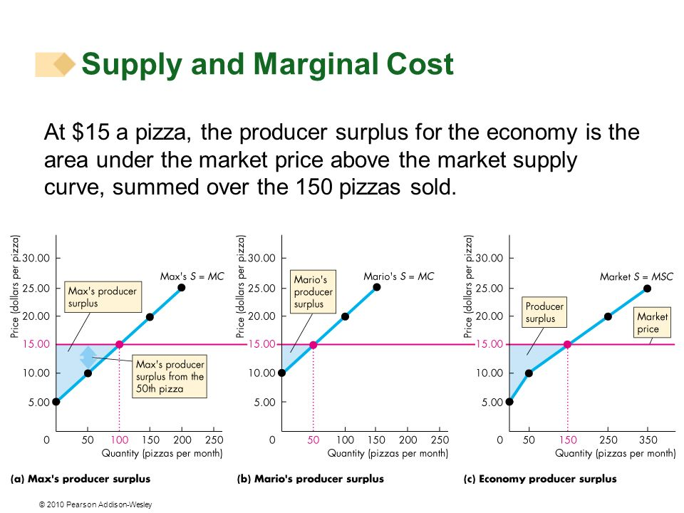 © 2010 Pearson Addison-Wesley At $15 a pizza, the producer surplus for the economy is the area under the market price above the market supply curve, s