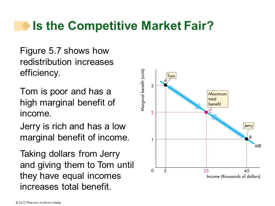 © 2010 Pearson Addison-Wesley Figure 5.7 shows how redistribution increases efficiency. Tom is poor and has a high marginal benefit of income. Jerry i