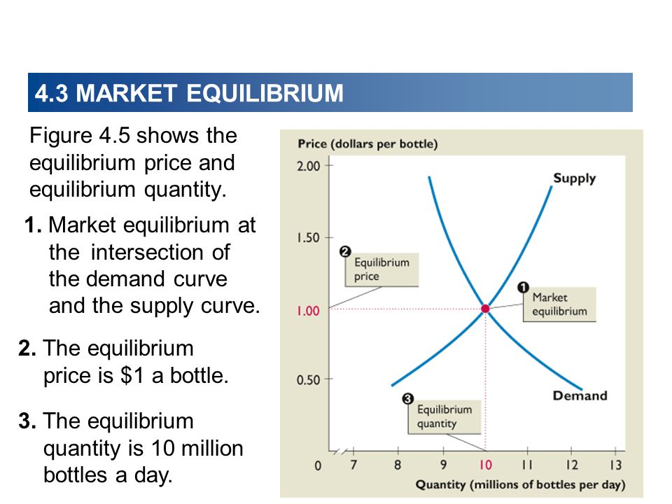 4.3 MARKET EQUILIBRIUM Figure 4.5 shows the equilibrium price and equilibrium quantity. 1. Market equilibrium at theintersection of the demand curve a