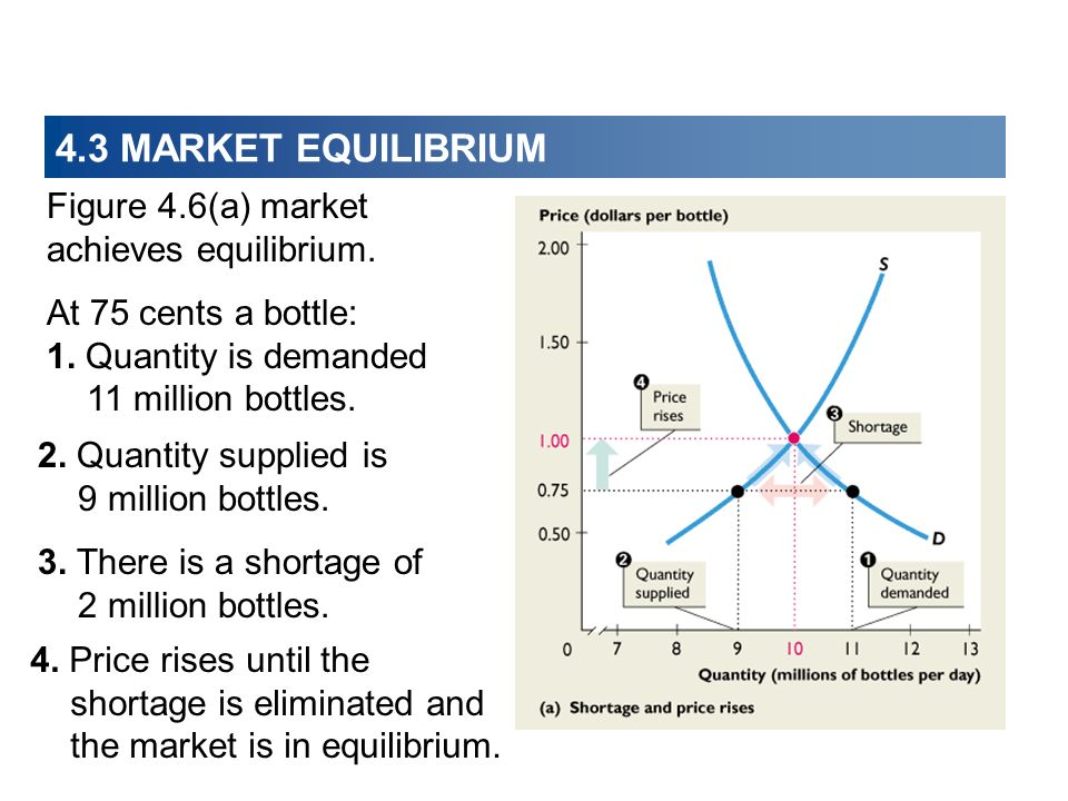 4.3 MARKET EQUILIBRIUM Figure 4.6(a) market achieves equilibrium. At 75 cents a bottle: 1. Quantity is demanded 11 million bottles. 3. There is a shor