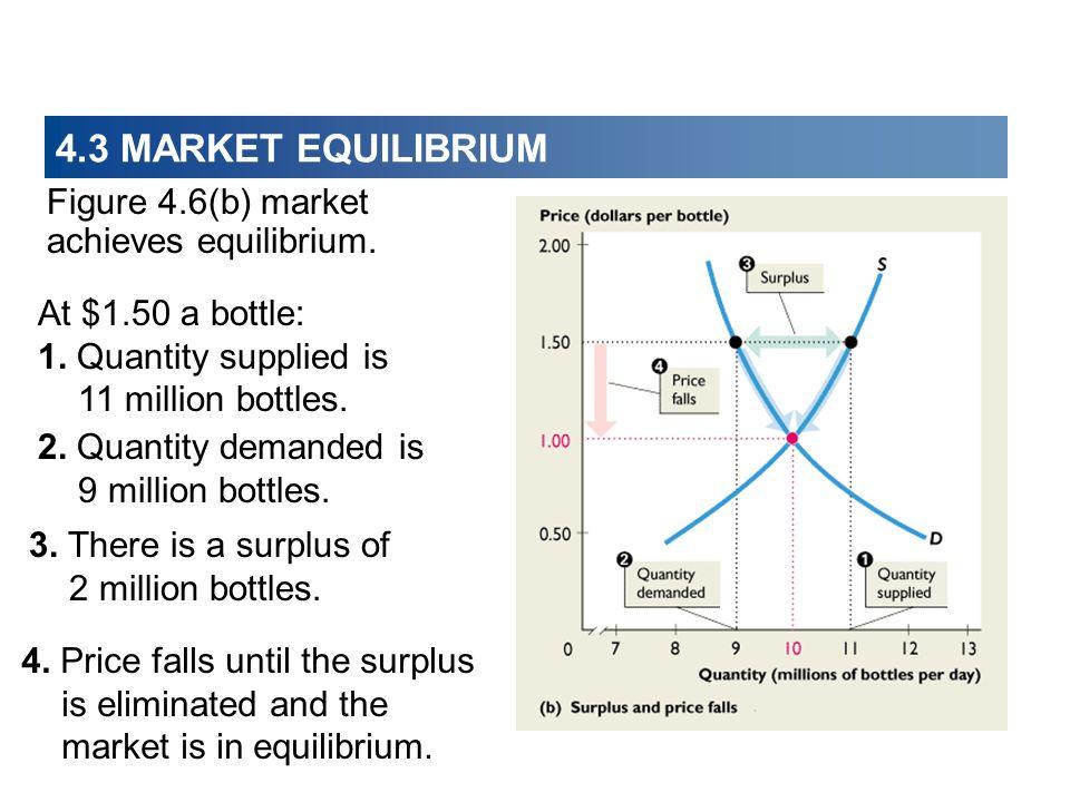4.3 MARKET EQUILIBRIUM Figure 4.6(b) market achieves equilibrium. At $1.50 a bottle: 1. Quantity supplied is 11 million bottles. 3. There is a surplus