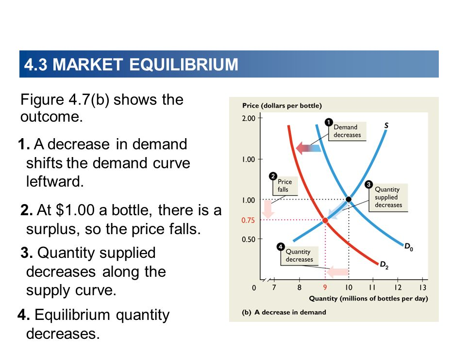 4.3 MARKET EQUILIBRIUM Figure 4.7(b) shows the outcome.