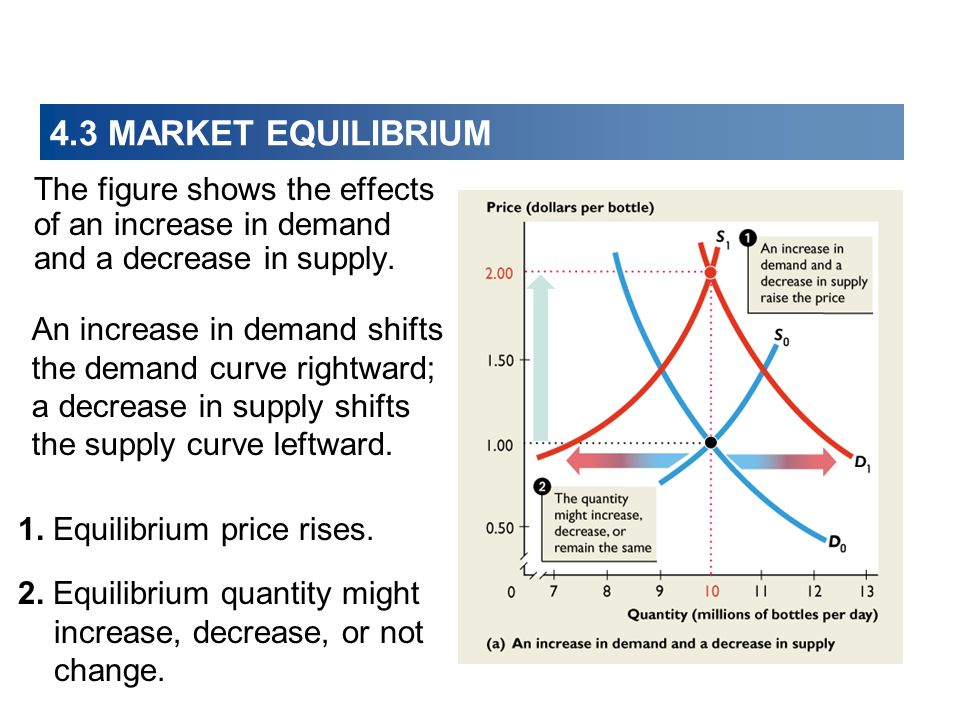 4.3 MARKET EQUILIBRIUM The figure shows the effects of an increase in demand and a decrease in supply.
