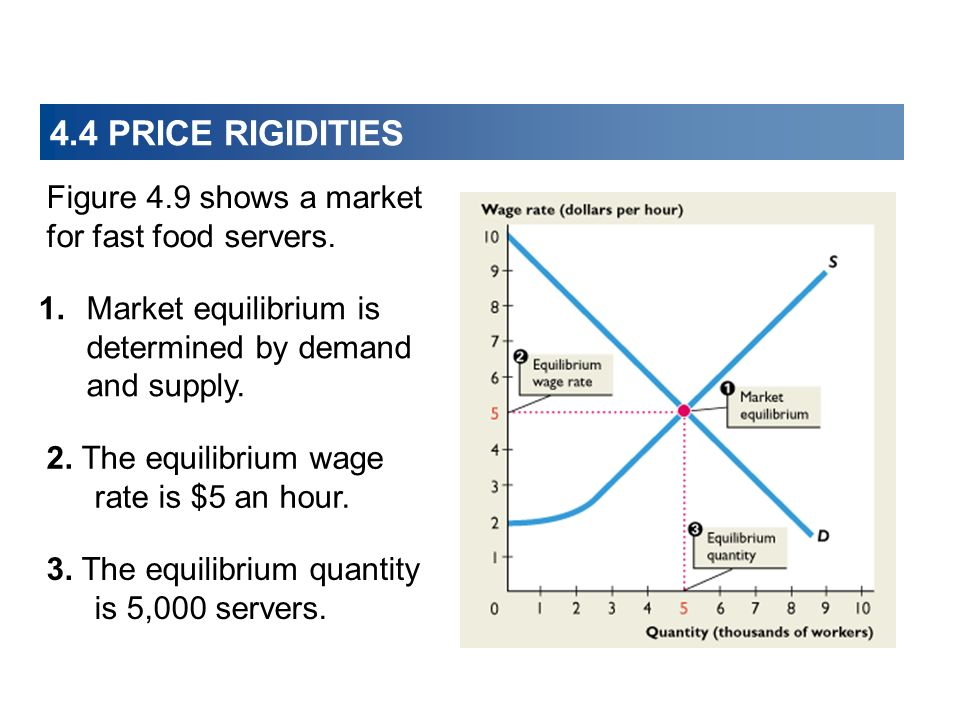 Figure 4.9 shows a market for fast food servers.