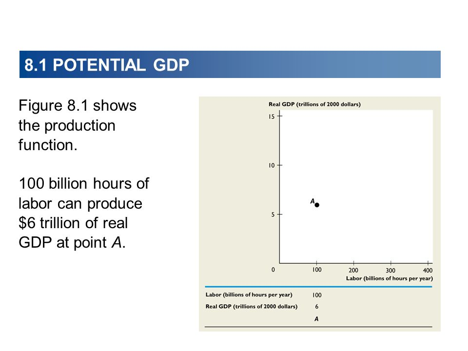 8.1 POTENTIAL GDP Figure 8.1 shows the production function. 100 billion hours of labor can produce $6 trillion of real GDP at point A.
