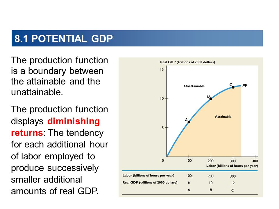 8.1 POTENTIAL GDP The production function displays diminishing returns: The tendency for each additional hour of labor employed to produce successivel