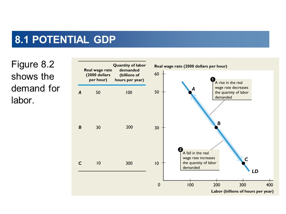 8.1 POTENTIAL GDP Figure 8.2 shows the demand for labor.