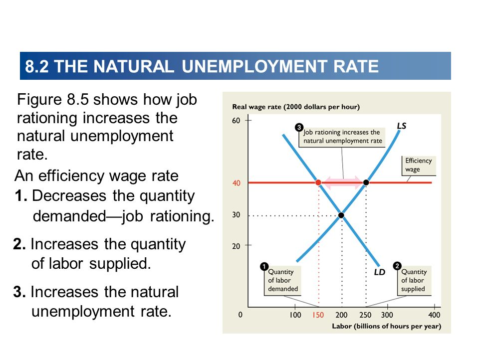 8.2 THE NATURAL UNEMPLOYMENT RATE Figure 8.5 shows how job rationing increases the natural unemployment rate. 3. Increases the natural unemployment ra