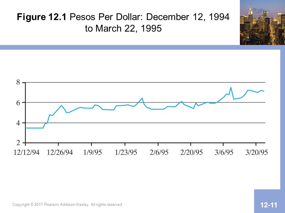 Figure 12.1 Pesos Per Dollar: December 12, 1994 to March 22, 1995 Copyright © 2011 Pearson Addison-Wesley.