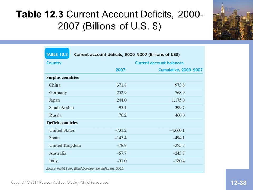Table 12.3 Current Account Deficits, (Billions of U.S.