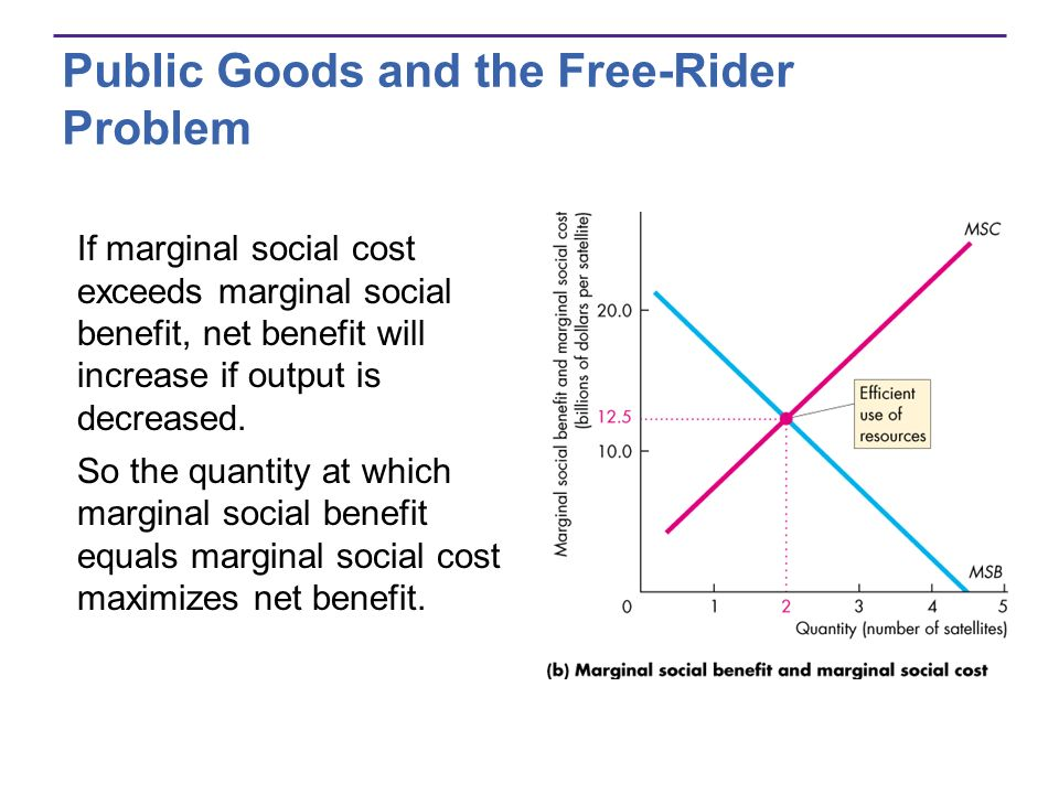 Public Goods and the Free-Rider Problem If marginal social cost exceeds marginal social benefit, net benefit will increase if output is decreased. So