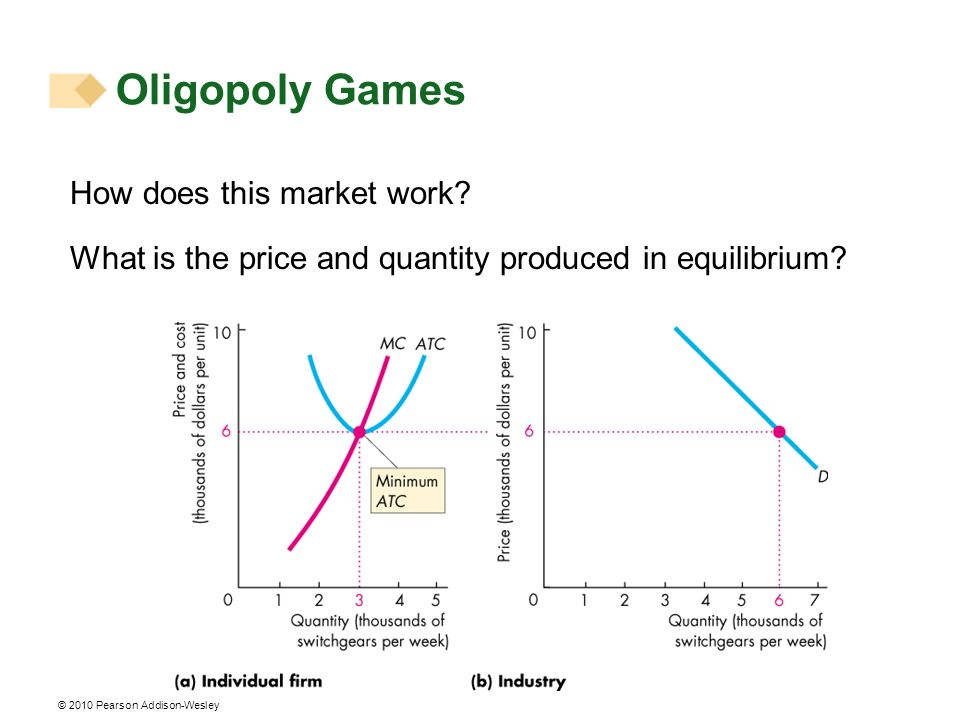 © 2010 Pearson Addison-Wesley How does this market work? What is the price and quantity produced in equilibrium? Oligopoly Games