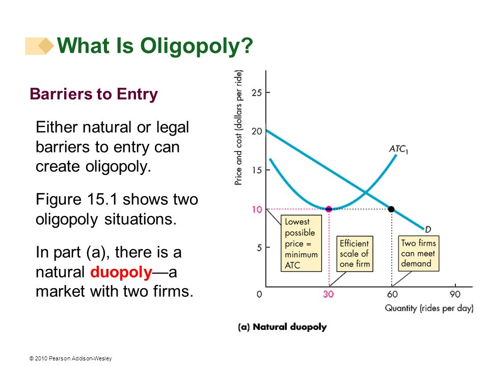 © 2010 Pearson Addison-Wesley Barriers to Entry Either natural or legal barriers to entry can create oligopoly. Figure 15.1 shows two oligopoly situat
