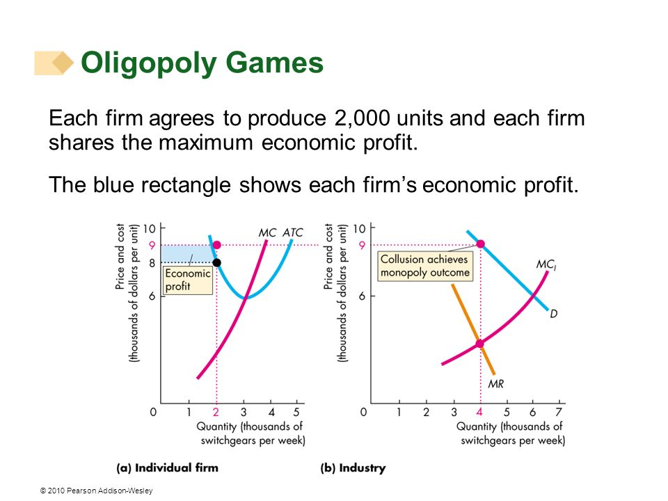 © 2010 Pearson Addison-Wesley Each firm agrees to produce 2,000 units and each firm shares the maximum economic profit. The blue rectangle shows each