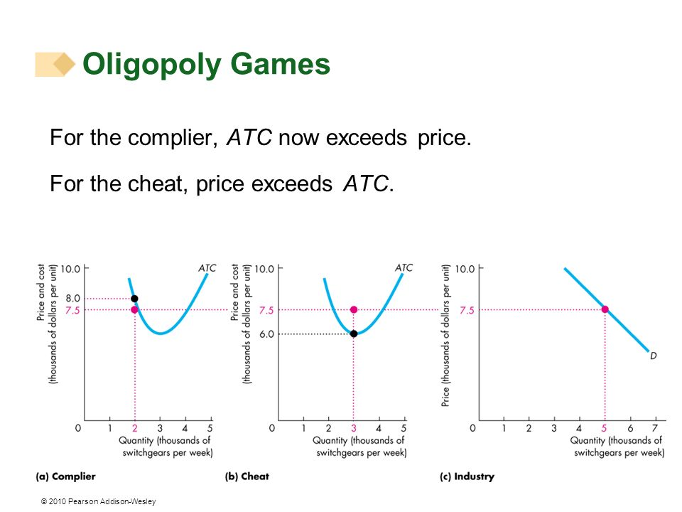 © 2010 Pearson Addison-Wesley For the complier, ATC now exceeds price. For the cheat, price exceeds ATC. Oligopoly Games