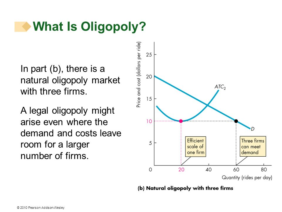 © 2010 Pearson Addison-Wesley In part (b), there is a natural oligopoly market with three firms. A legal oligopoly might arise even where the demand a