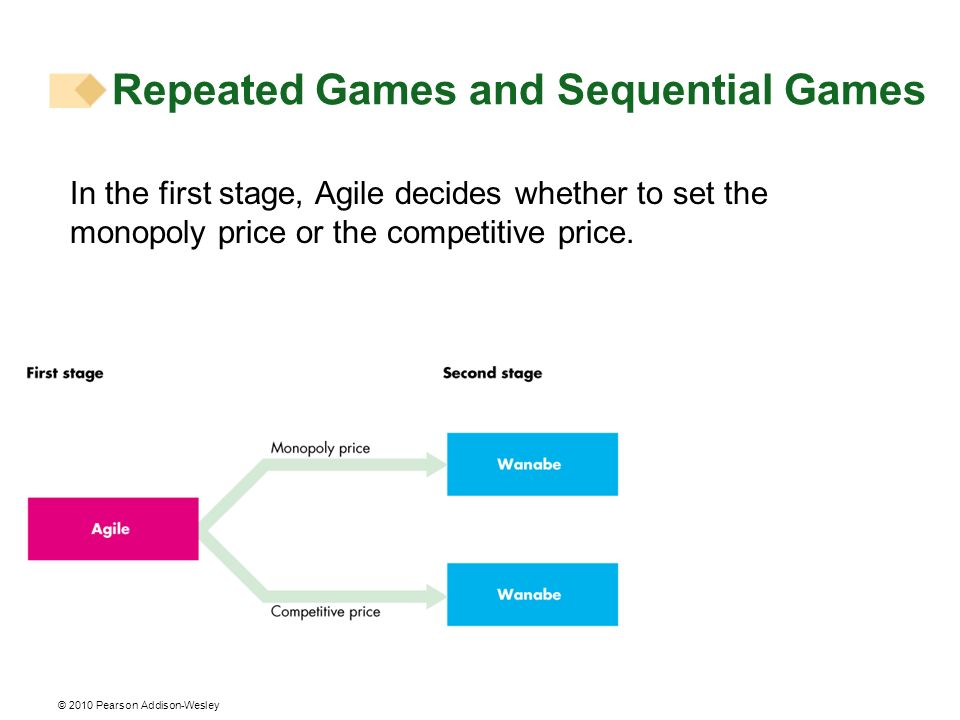 © 2010 Pearson Addison-Wesley In the first stage, Agile decides whether to set the monopoly price or the competitive price. Repeated Games and Sequent