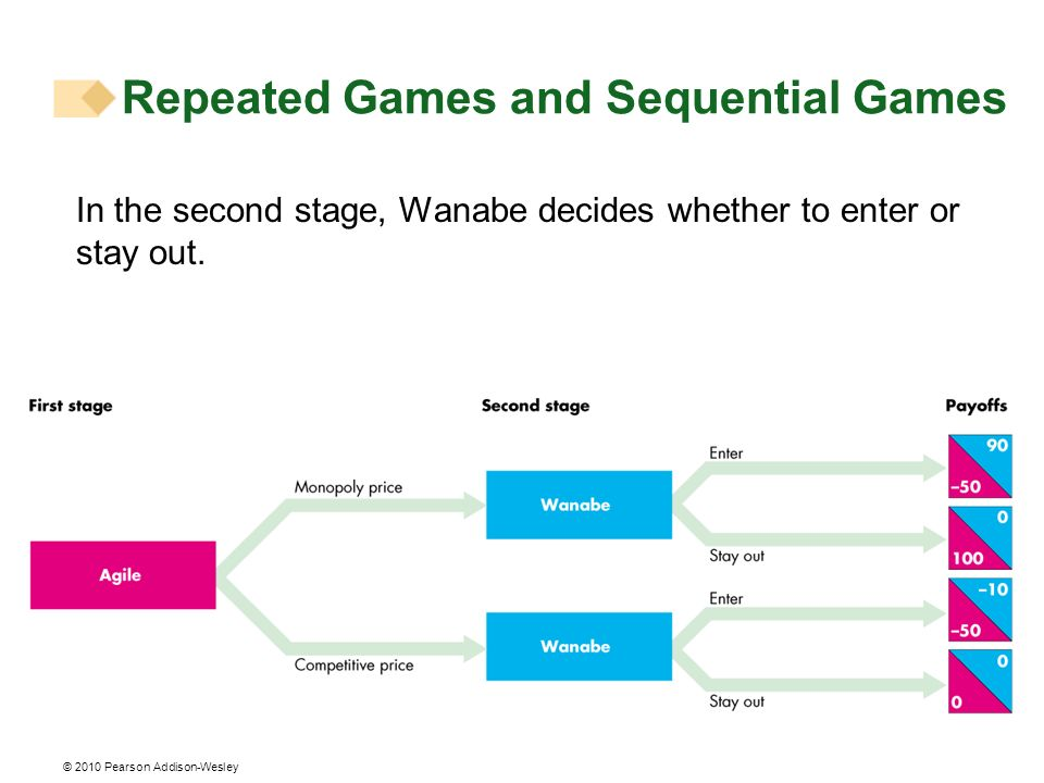 © 2010 Pearson Addison-Wesley In the second stage, Wanabe decides whether to enter or stay out. Repeated Games and Sequential Games