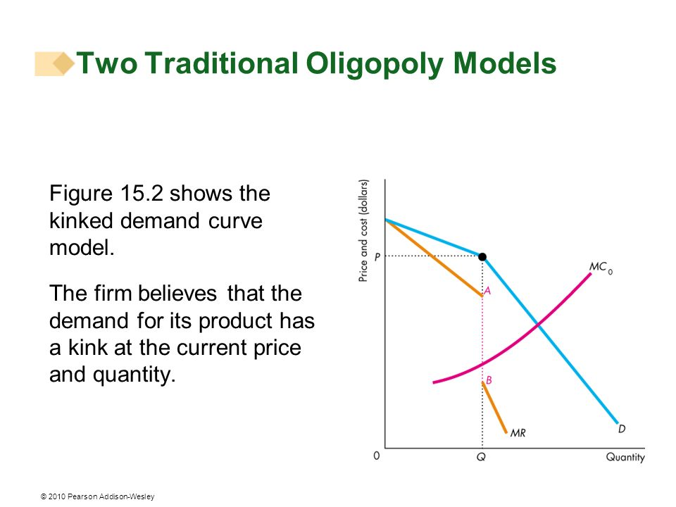 © 2010 Pearson Addison-Wesley Figure 15.2 shows the kinked demand curve model. The firm believes that the demand for its product has a kink at the cur