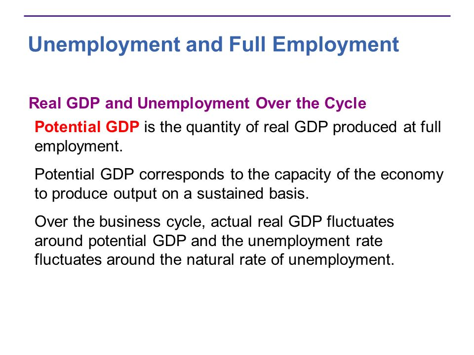 Unemployment and Full Employment Real GDP and Unemployment Over the Cycle Potential GDP is the quantity of real GDP produced at full employment. Poten