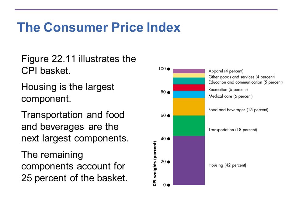 The Consumer Price Index Figure 22.11 illustrates the CPI basket. Housing is the largest component. Transportation and food and beverages are the next