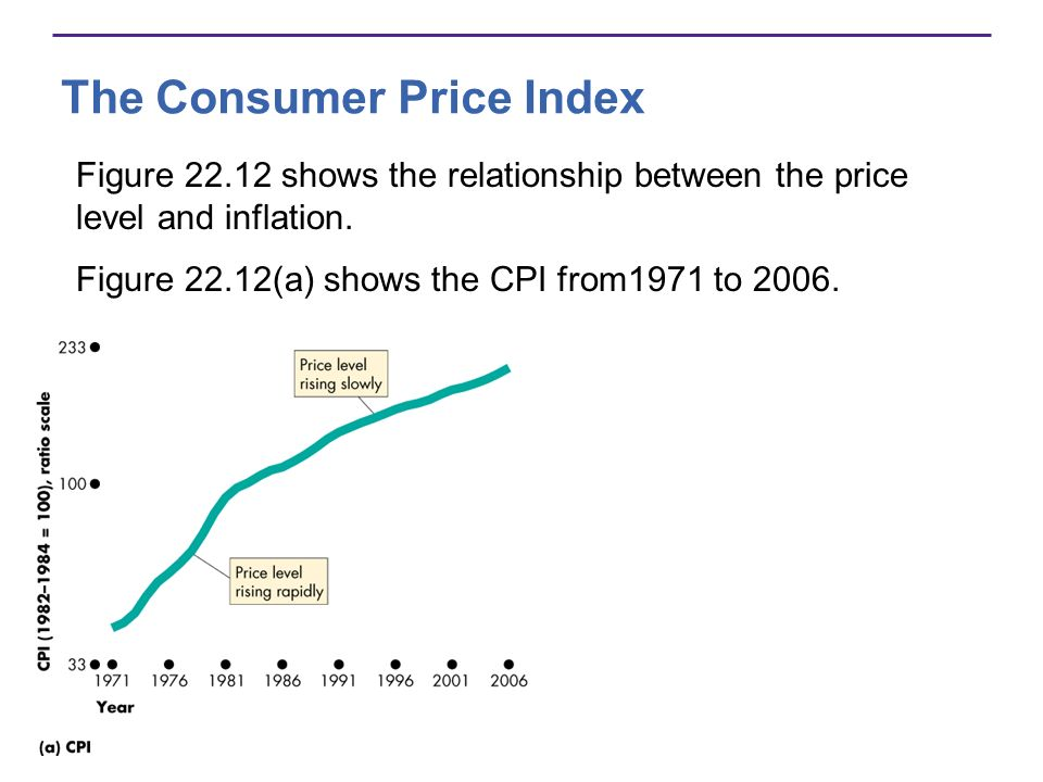 The Consumer Price Index Figure 22.12 shows the relationship between the price level and inflation. Figure 22.12(a) shows the CPI from1971 to 2006.