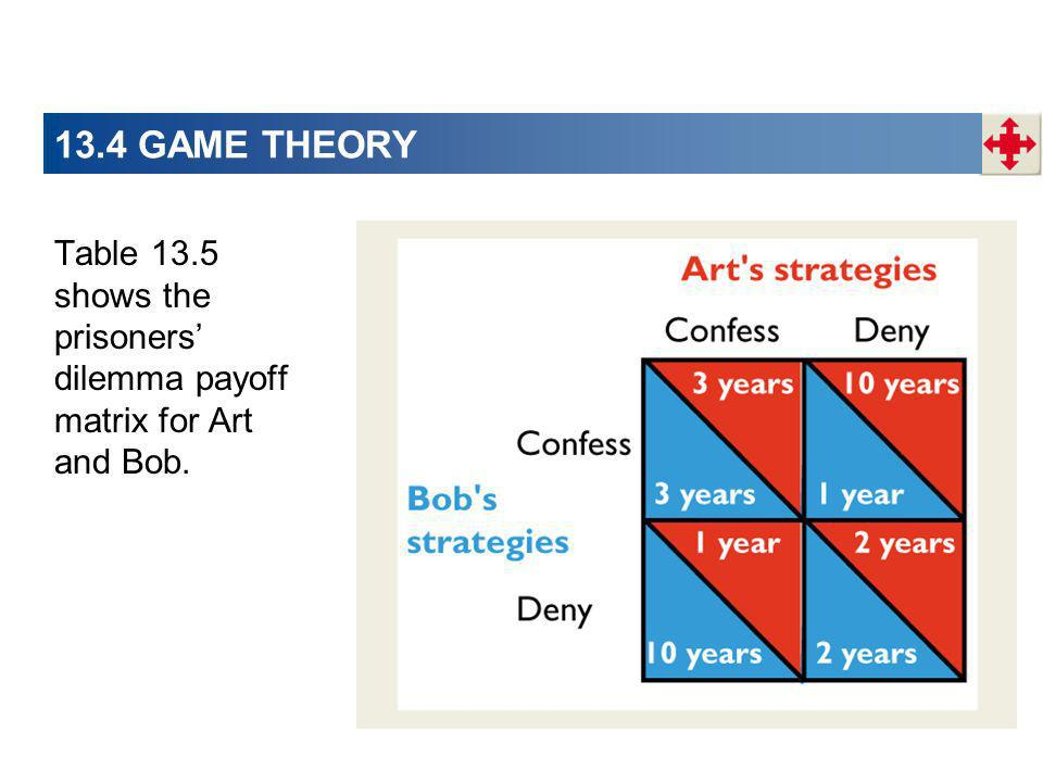 Table 13.5 shows the prisoners dilemma payoff matrix for Art and Bob. 13.4 GAME THEORY