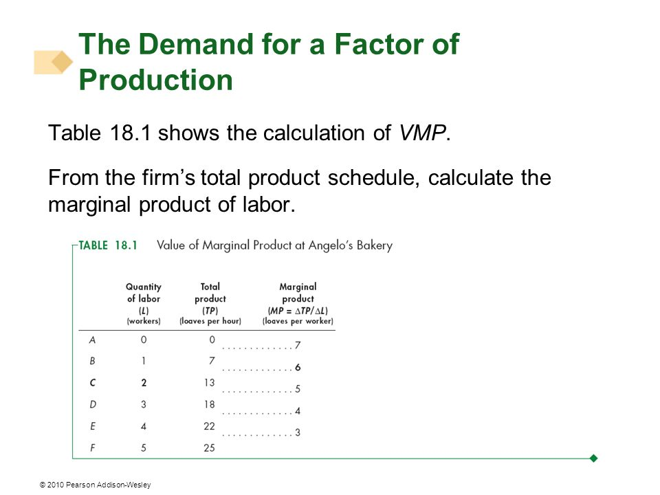 © 2010 Pearson Addison-Wesley Table 18.1 shows the calculation of VMP. From the firms total product schedule, calculate the marginal product of labor.