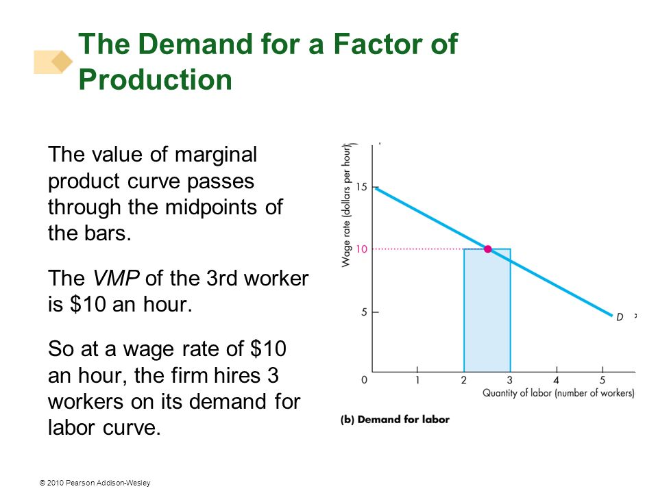 © 2010 Pearson Addison-Wesley The value of marginal product curve passes through the midpoints of the bars. The VMP of the 3rd worker is $10 an hour.
