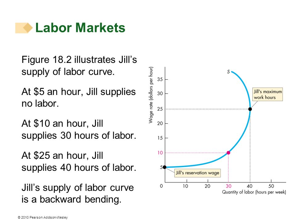 © 2010 Pearson Addison-Wesley Figure 18.2 illustrates Jills supply of labor curve. At $5 an hour, Jill supplies no labor. At $10 an hour, Jill supplie